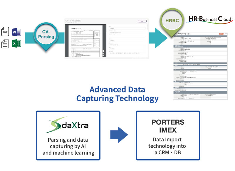 DaXtra:Parsing and data capturing by AI and machine learning→(Advanced Data Capturing Technology)→PORTERS IMEX:Data Import technology into a CRM・DB